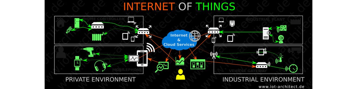 Internet of Things Definition with Examples