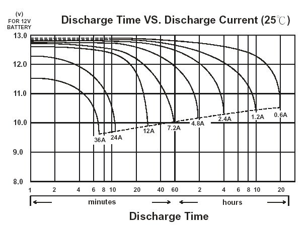 Battery Discharge