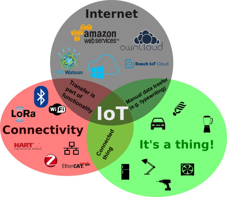 What are Ingredients for an IoT definition