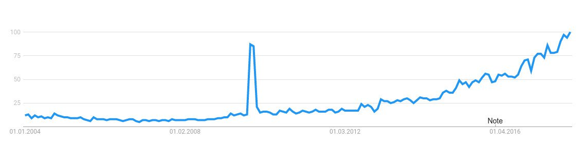Google Trends for cyber Security